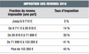 Barème impôt sur les revenus 2016